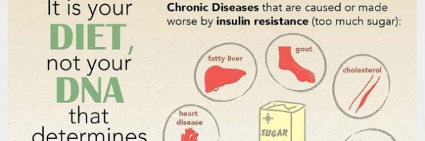 How to Diagnose, Prevent and Treat Insulin Resistance [Infographic]